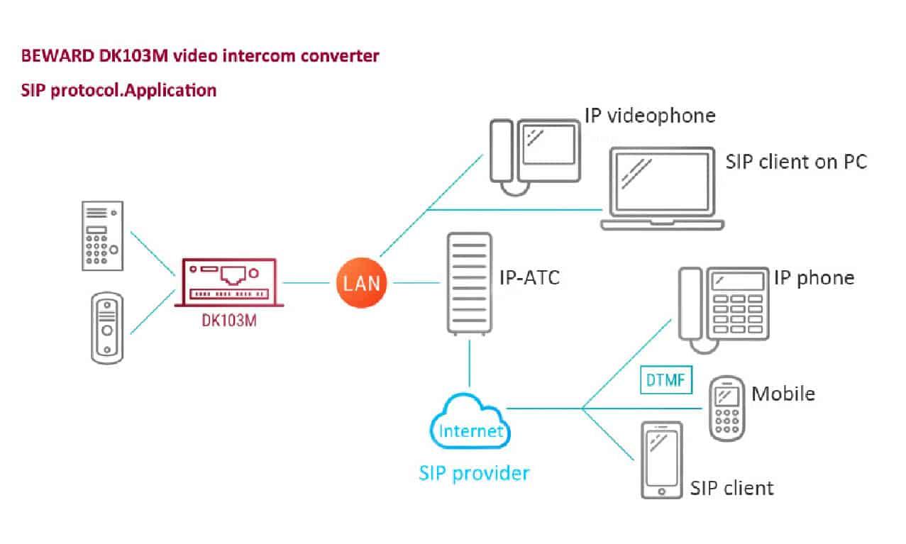 Update your old analog video intercom to IP/SIP - www beward cn